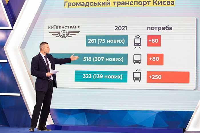 Кличко презентовал парковочную реформу столицы